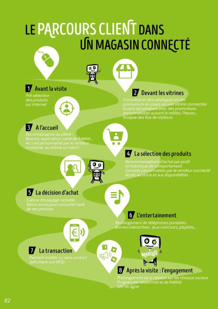 commerce connecté infographie