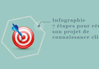 data et connaissance client infographie