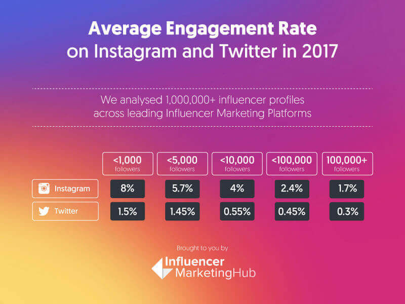 instagram taux d'engagement