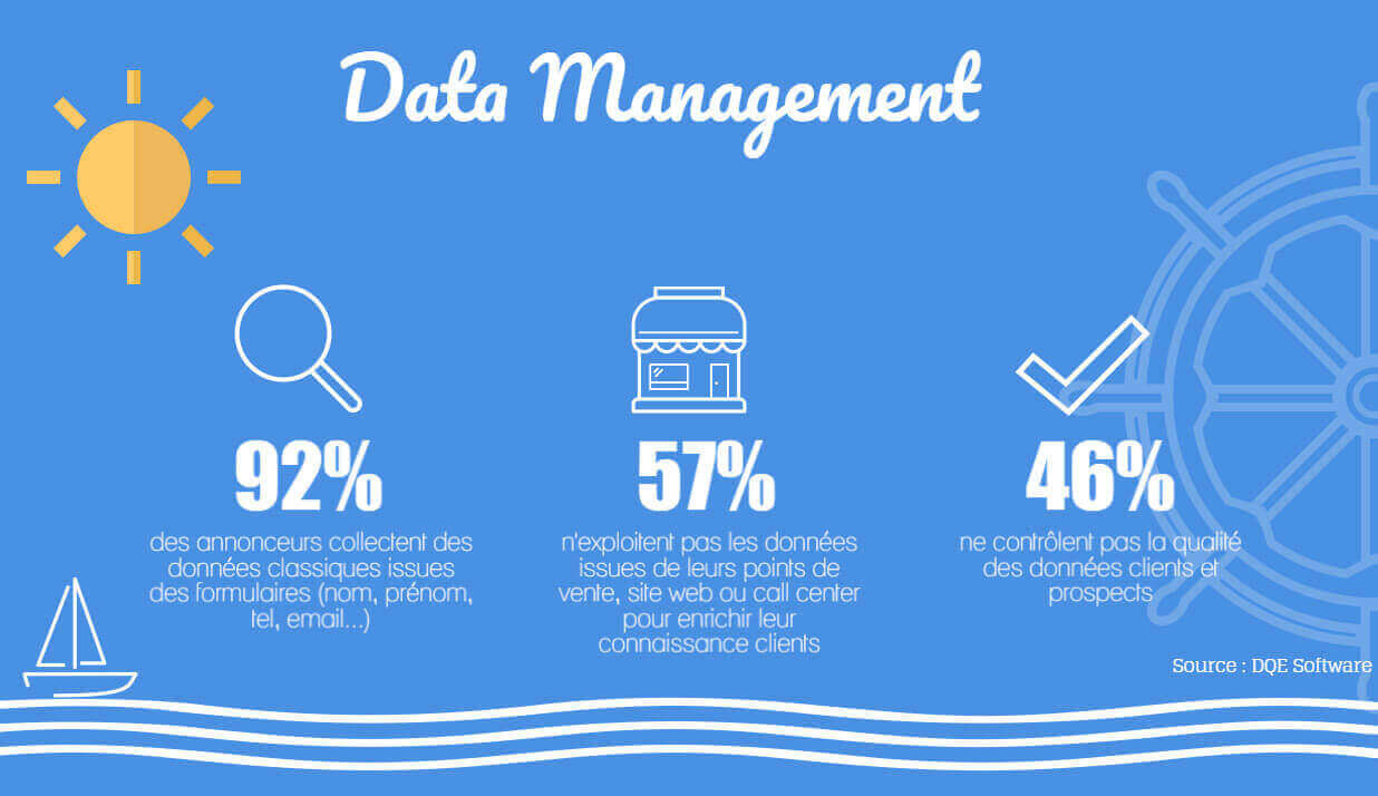 chiffres clés du marketing juin data management
