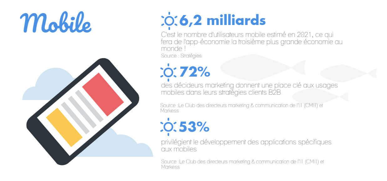 chiffres clés du marketing juin mobile