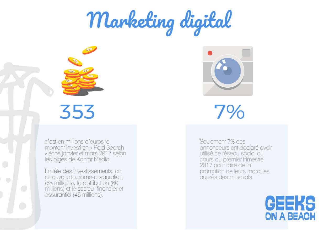 chiffres clés du marketing juin marketing digital