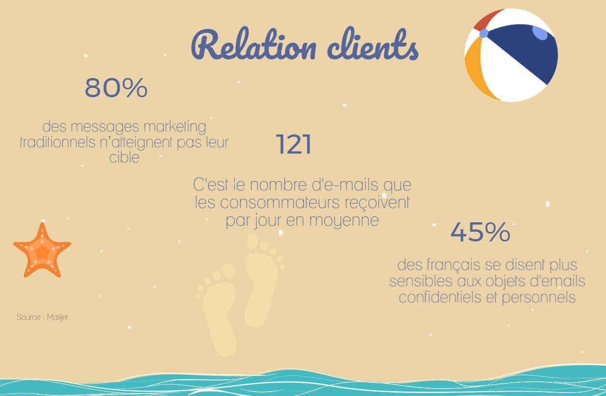 chiffres clés du marketing juin relation clients