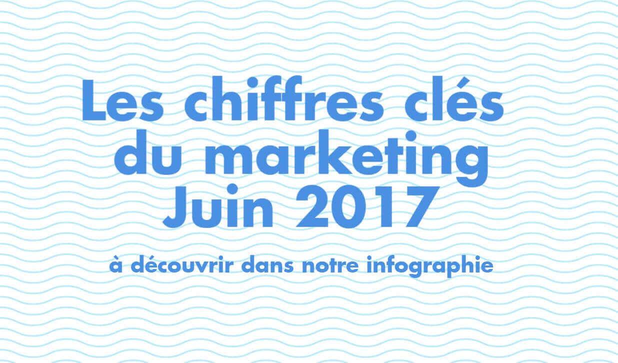 chiffres clés du marketing juin infographie