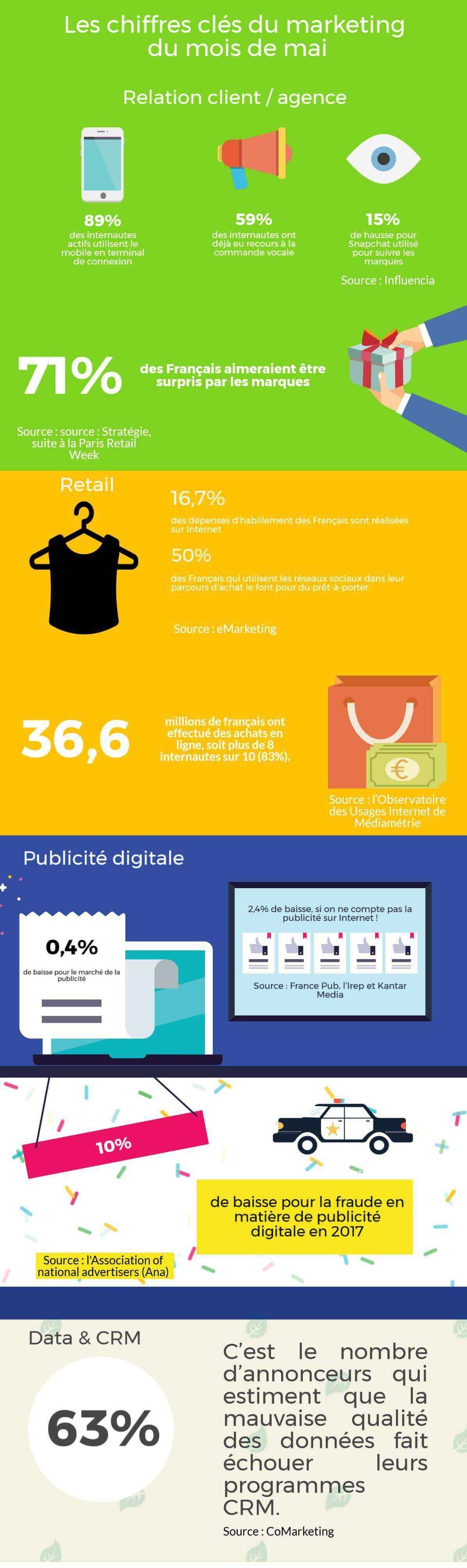 infographie chiffres clé marketing