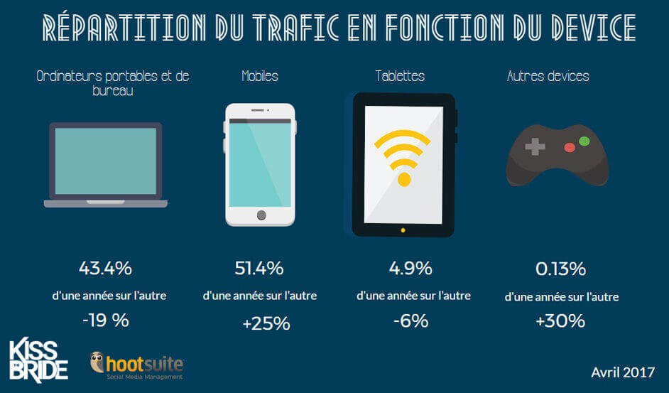 répartition trafic web selon devices