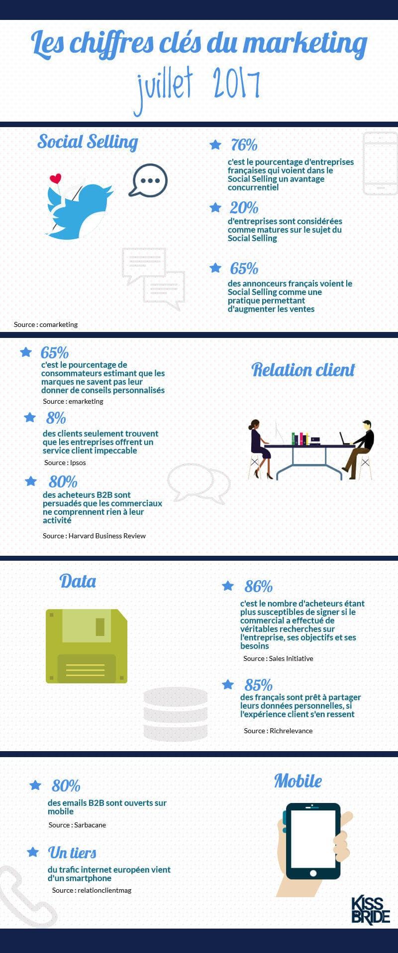 Infographie des chiffres clés du marketing du mois de juillet 2017