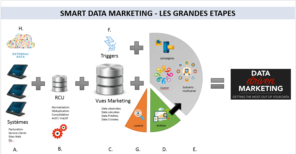 Smart data étapes fmc