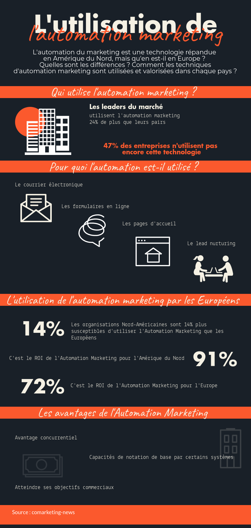 Infographie Automation Marketing