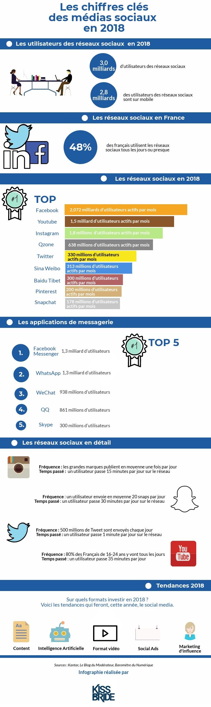 infographie chiffres clés social media 2018