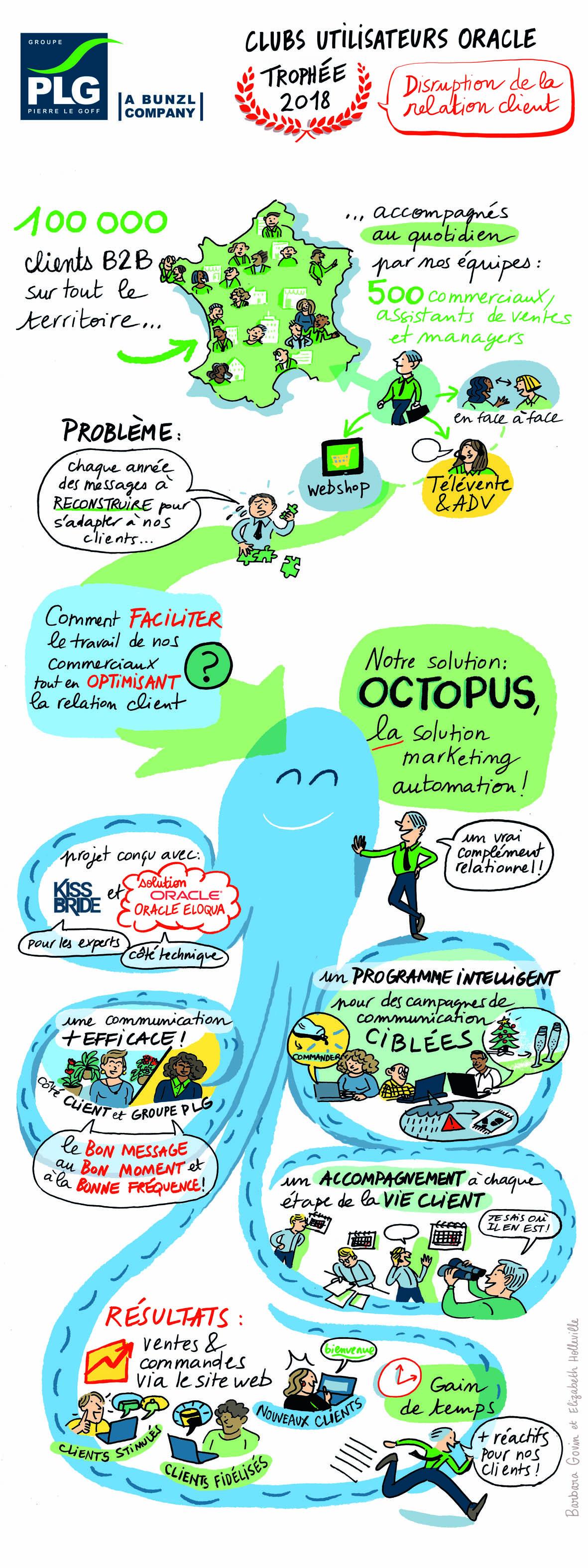 Fresque trophee Oracle pour OCTOPUS de Groupe PLG (002)