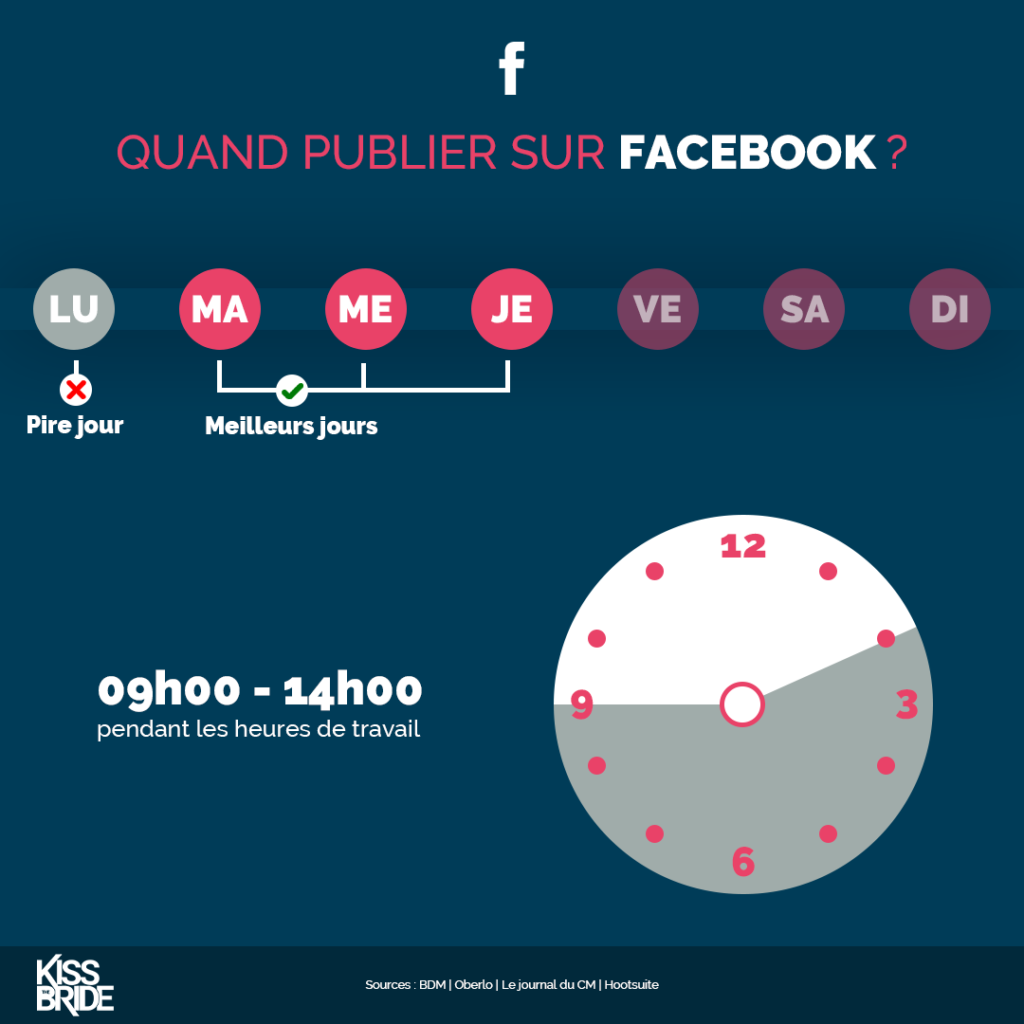 Quand-publier-sur-Facebook-?