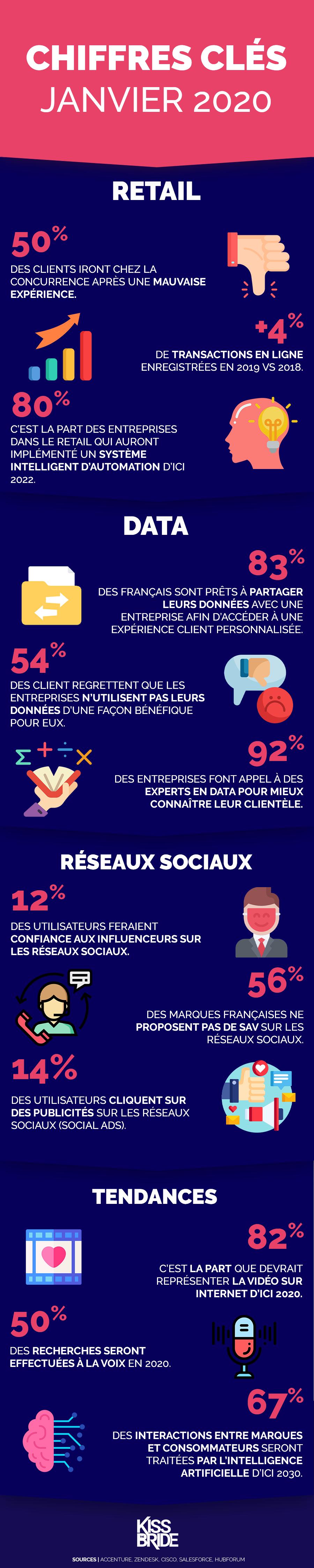 Infographie-chiffres-cles-marketing-janvier-2020