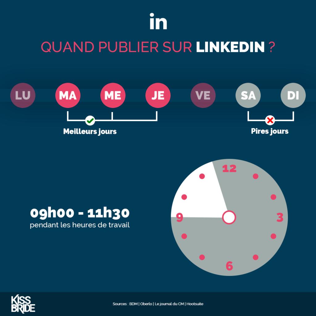 Quand-publier-sur-LinkedIn-?