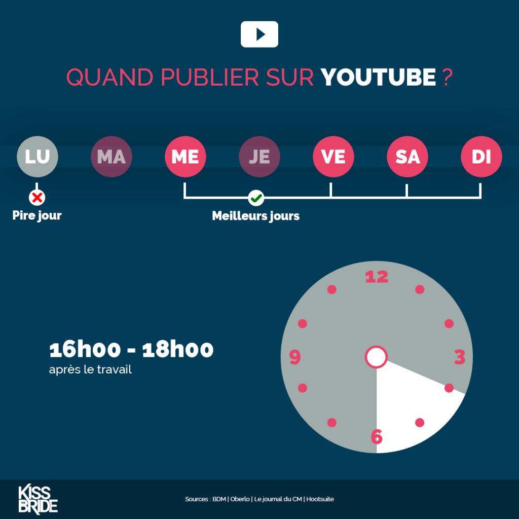 Quand-publier-sur-YouTube-?