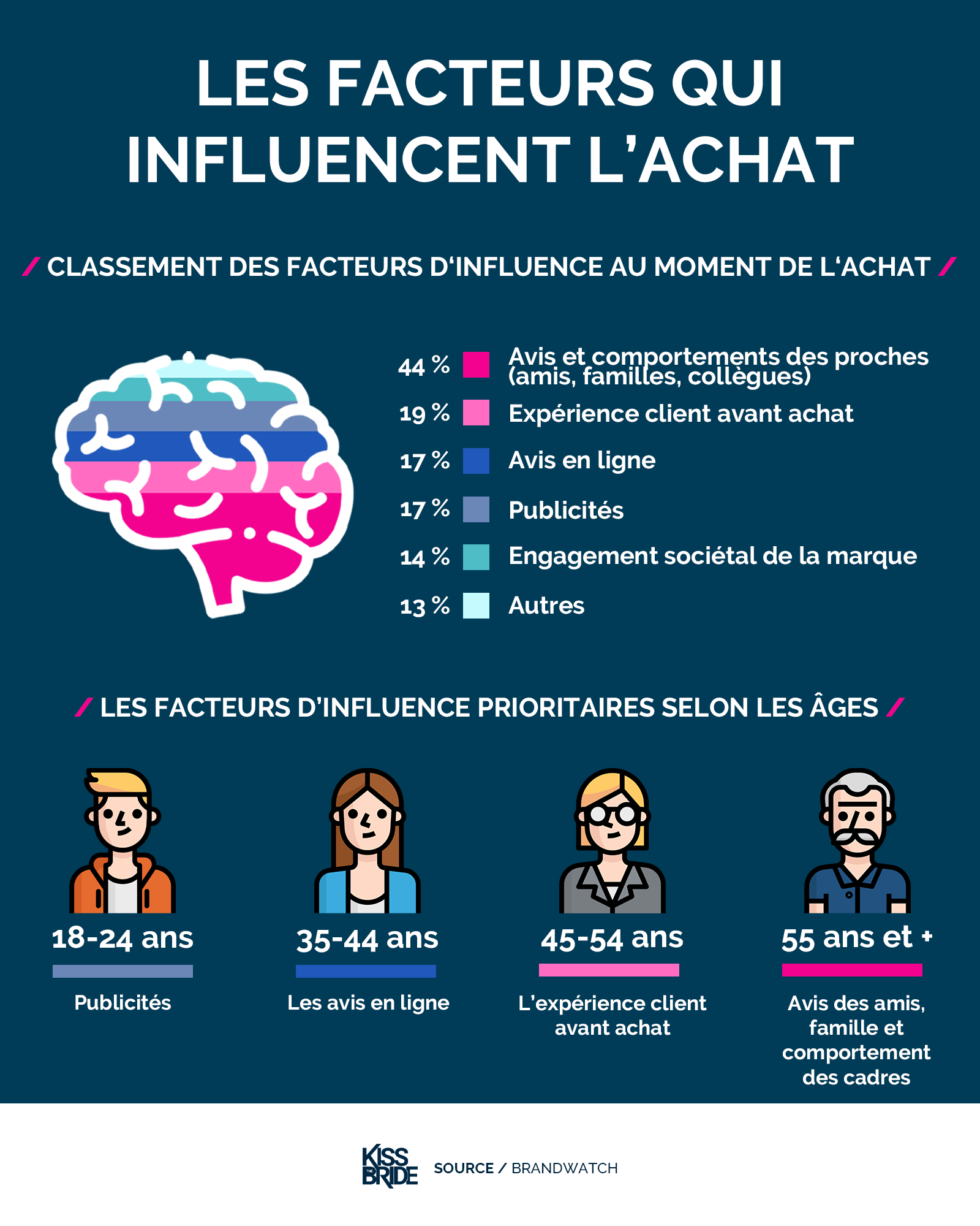 facetrus-influence-achat-marketing-infographie