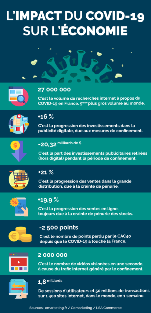 covid19-coronavirus-infographie-marketing-economie