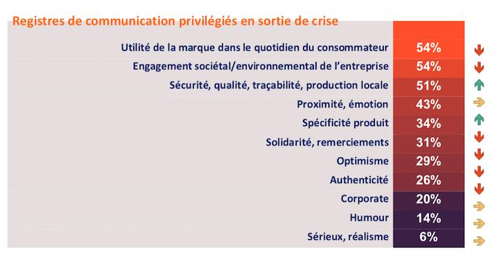 Plan communication_reprise