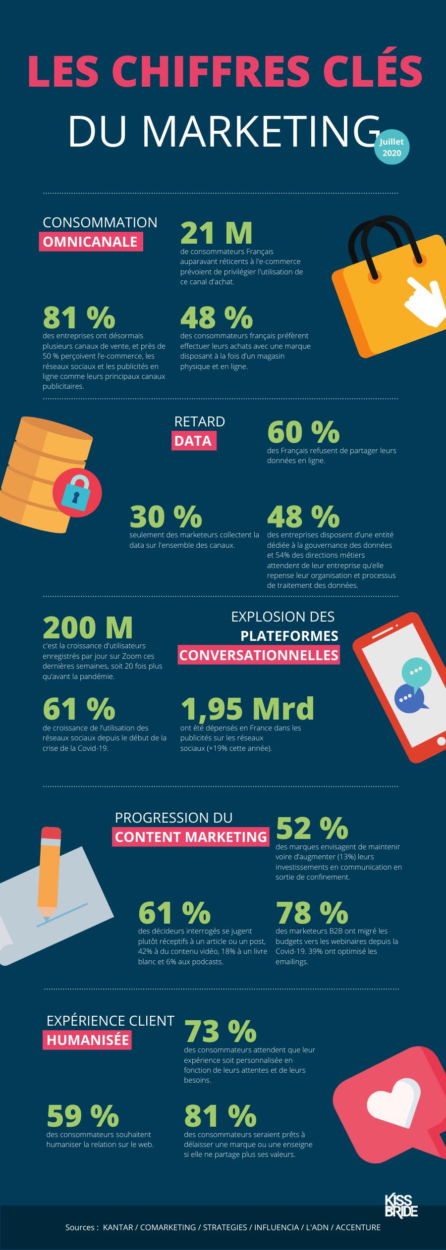 Infographie chiffres clés marketing juillet 2020