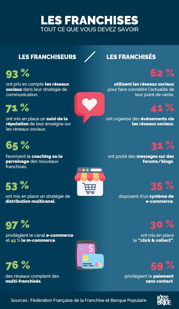 Infographie_Franchises_Aout2020