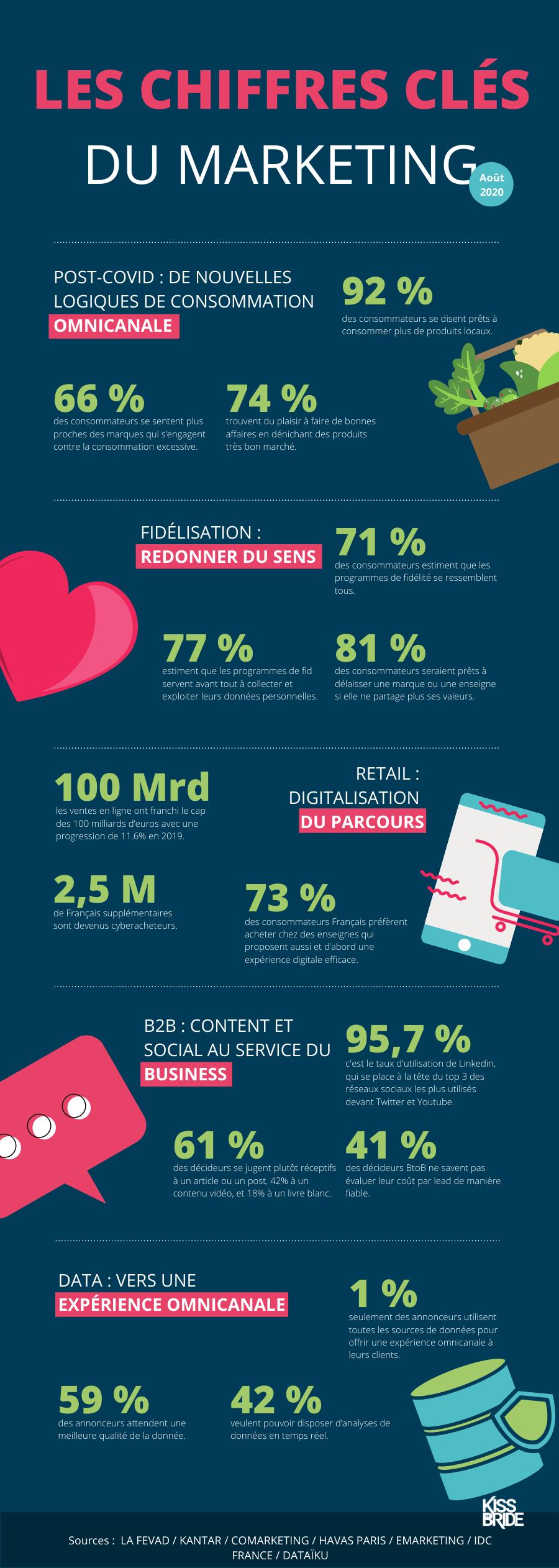 Infographie_chiffres-clés_aout2020