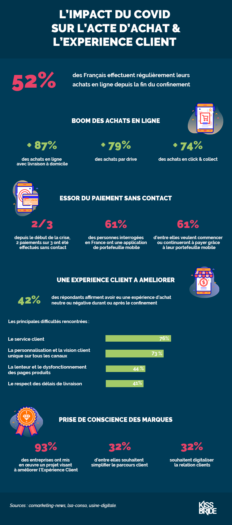 Infographie_Impact covid achat experience clients