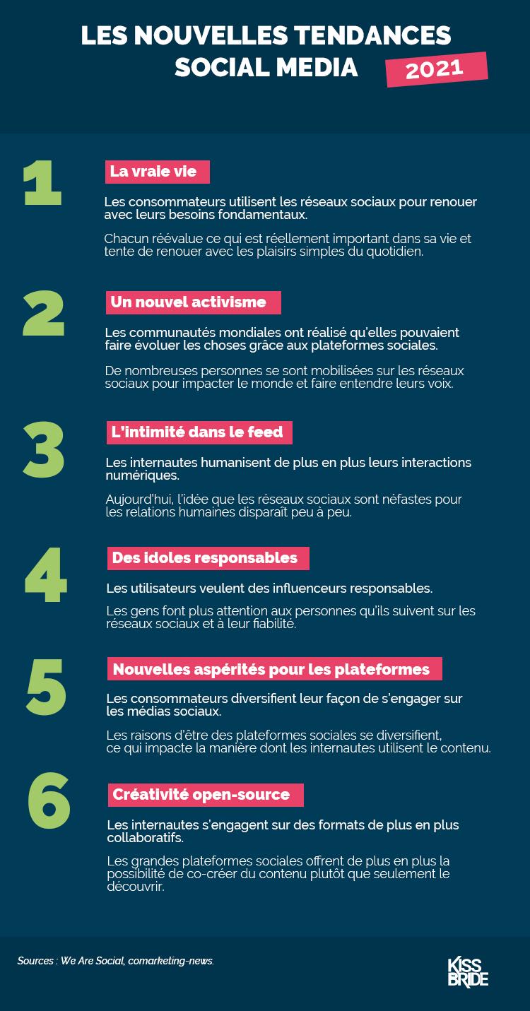 Infographie_Tendances Social Media