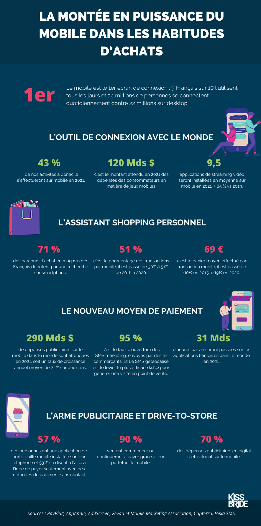 Infographie_Mobile achat