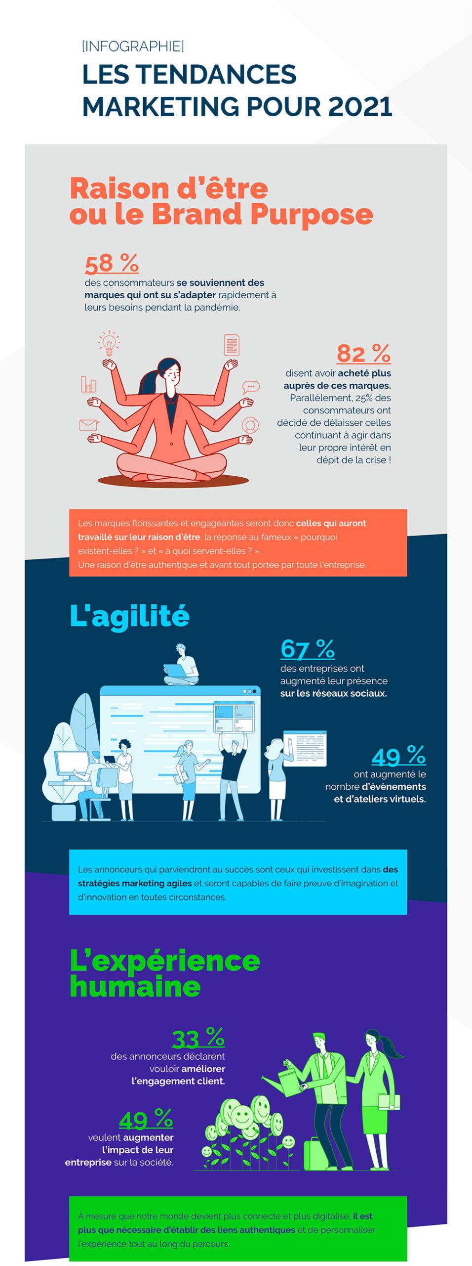 Infographie-tendance-marketing-2021-1 (2)