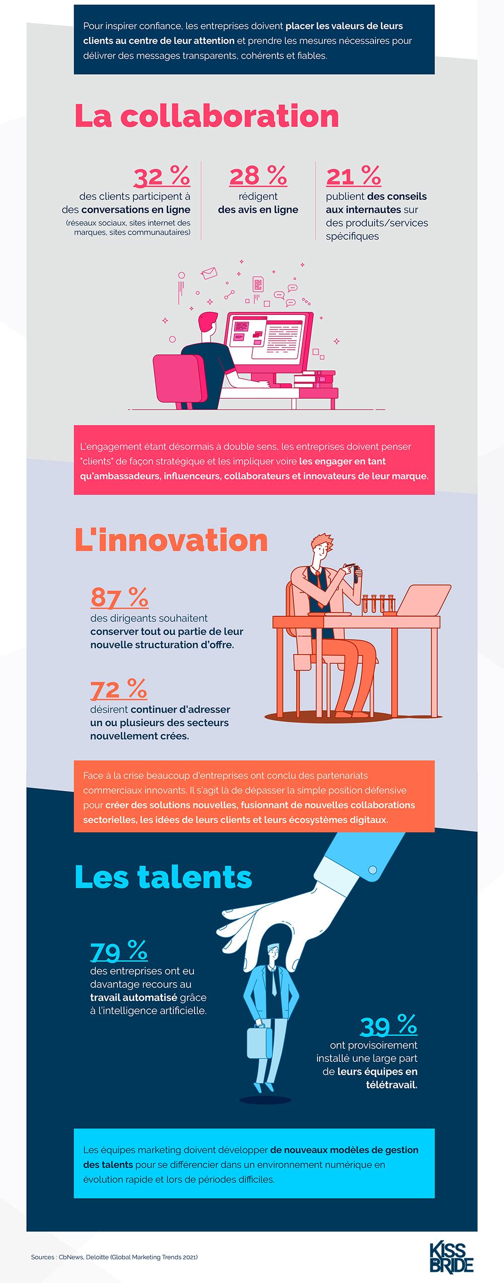 Infographie-tendance-marketing-2021-3 (2)