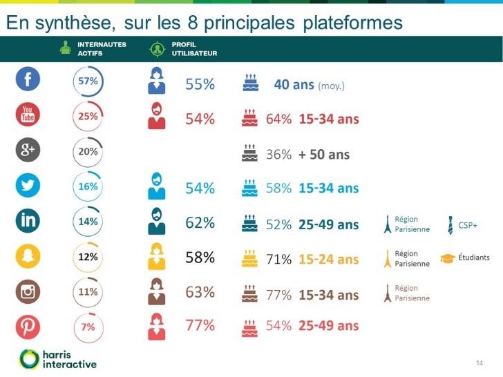 social-life-plateformes-reseaux-sociaux-france-Harris-Cafe.v1459758728