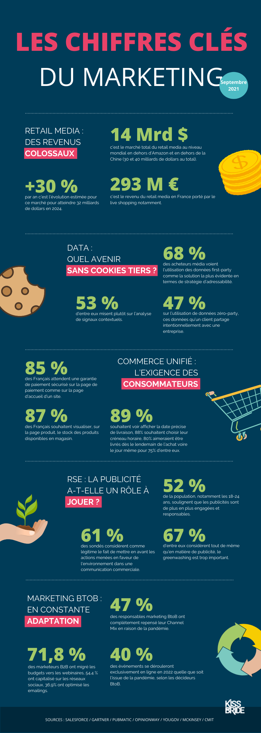 Infographie_chiffres_cles_sept2021